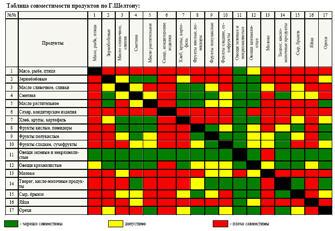 Таблица совместимости продуктов питания по Г.Шелтону